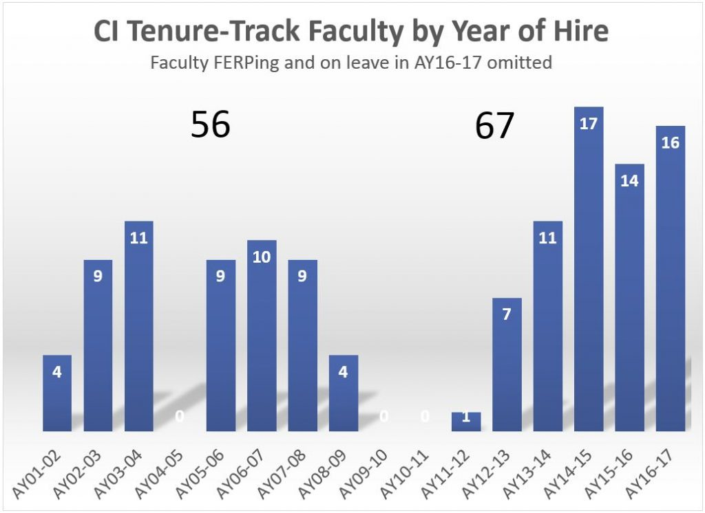 tt faculty by year of hire